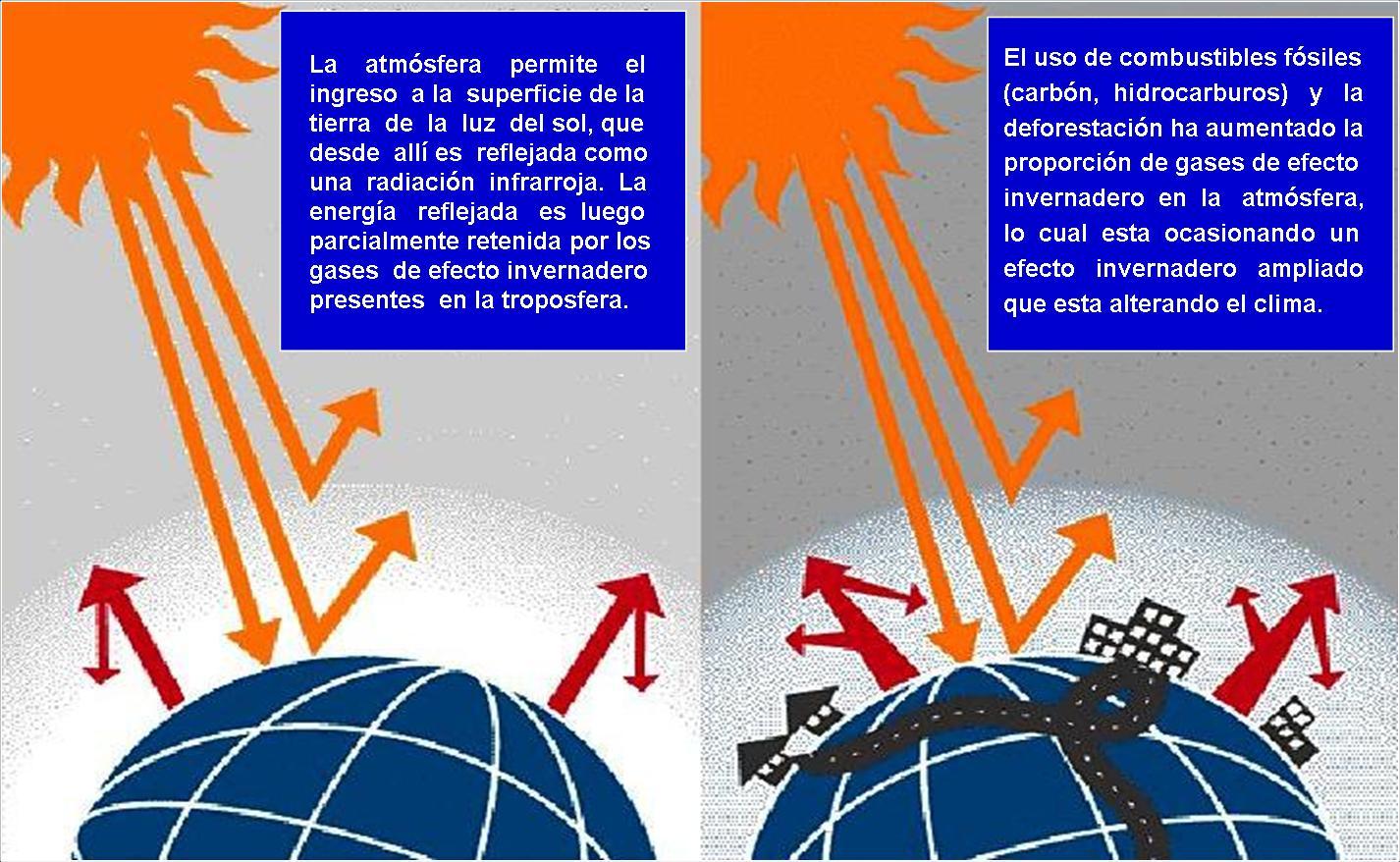 Efecto Invernadero Wikipedia Efecto Invernadero y Cambio